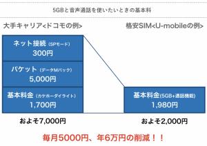 http://internet-kyokasho.com/comparison-kakuyasu-sim/